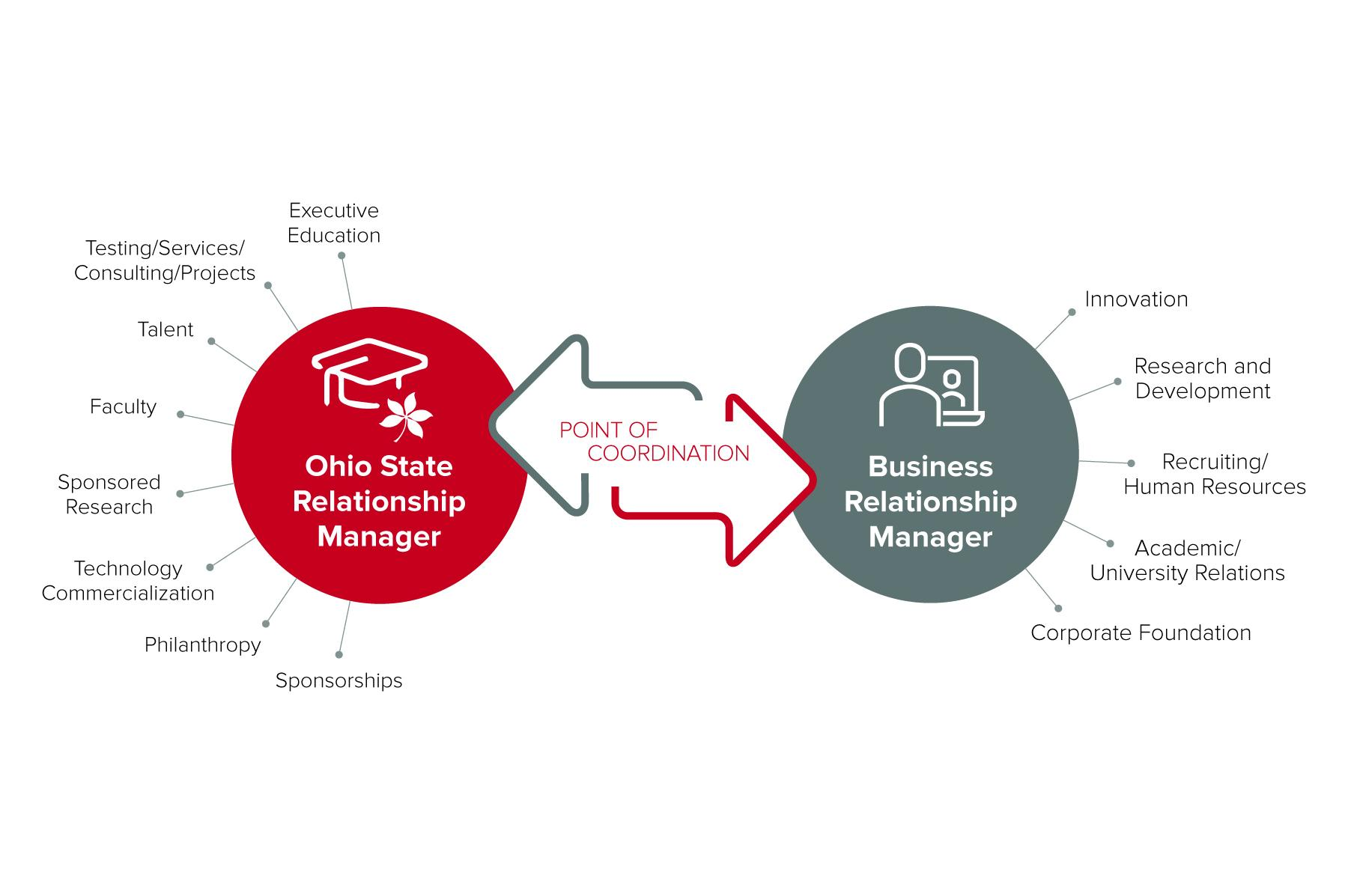 Our model of engagement graphic